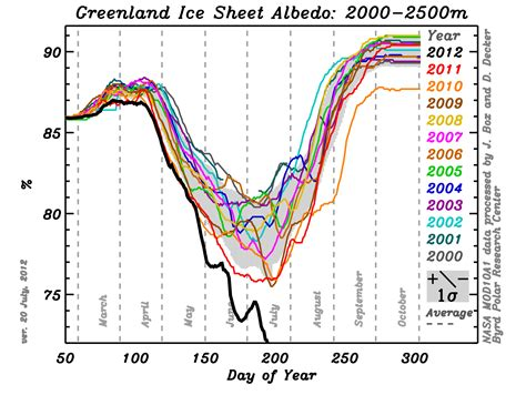 the chart greenland sheet albedo drops the bottom of the