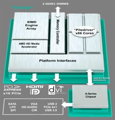 Processor Amd A8 6600k 3 9 Ghz amd a series a8 6600k desktop processor notebookcheck