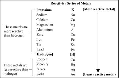 Metal Series o level chemistry 06 29 13