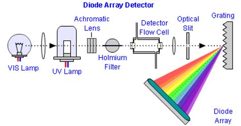 use of diode array detector diode array detector settings
