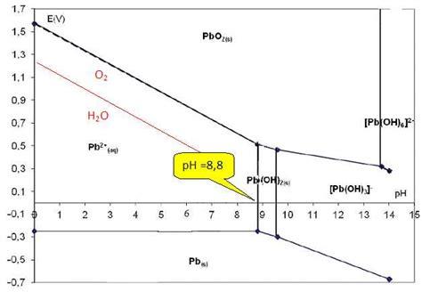 diagramme potentiel ph de l eau oxygénée origine du plomb dans les eaux bts mtiers de l eau 2014
