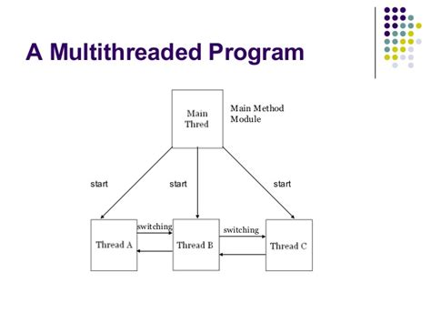 tutorial c multithreading multithreading applications in win32 the