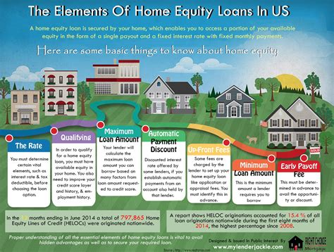 the elements of home equity loans in us visual ly