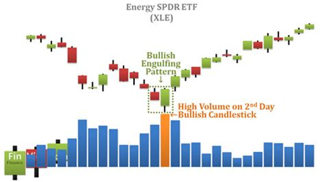 candlestick pattern volume video explanation of bullish engulfing pattern