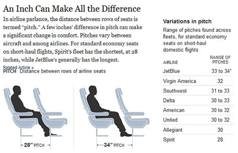 southwest airlines seat pitch ny times on reduced seat pitch quot on jammed jets sardines