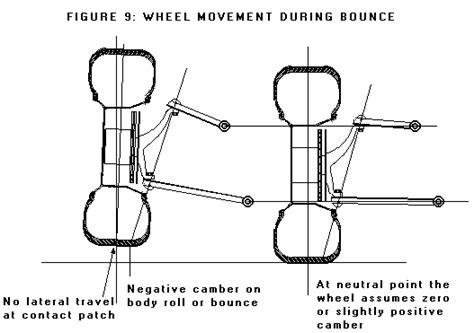 design font exles automobile ride handling and suspension design