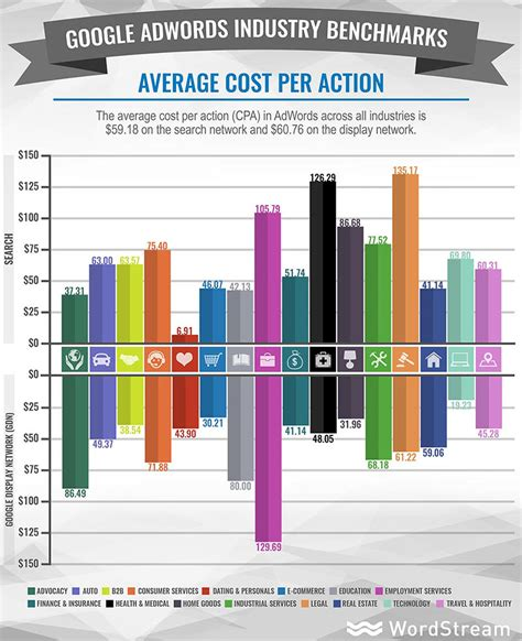 How To Maximize The Average Click Through Rate For Adwords Average Prices