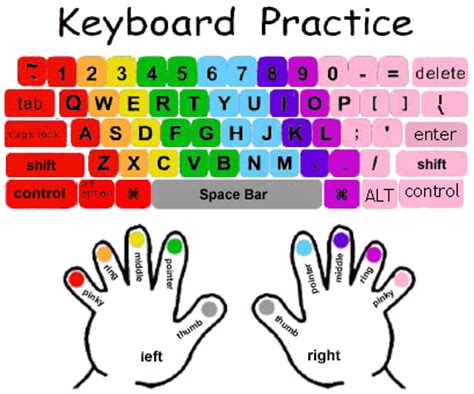 keyboard tutorial for beginners free how to learn typing from scratch a complete guide for