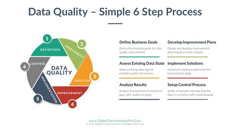 data quality strategy template 19 data quality strategy template electricity industry