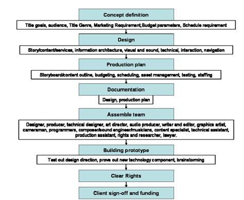 tujuan layout peralatan dan proses produksi belajar berilmu multimedia dan tkj memahami alir proses
