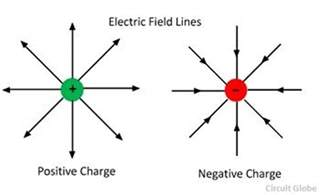 Electric Charge Proton Difference Between Electric Magnetic Field With