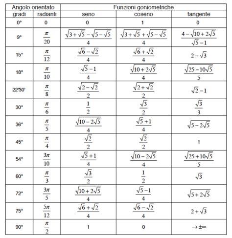 tavola goniometrica completa esercitazioni funzioni goniometriche imathematica