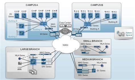 home data network design the juniper networks horizontal cus validated d j