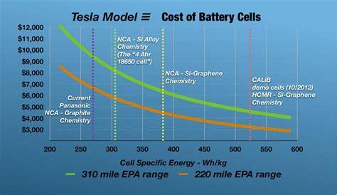 Tesla Cost Per Mile Tesla Gigafactory Tipping Point Tesla Motors Nasdaq