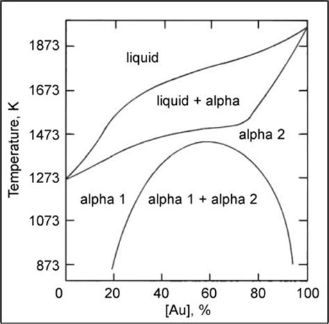 au pt phase diagram the electronic structure of platinum gold alloy particles