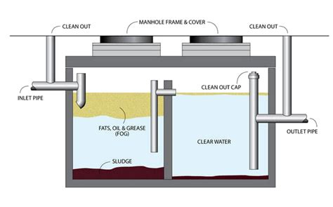 kitchen grease trap design kitchen grease trap design septic tank pumping bend