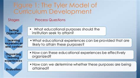 Curriculum Model Of Hilda Taba Best Features Basic Curriculum Devlopment Concept And Curriculum Devlopment Models