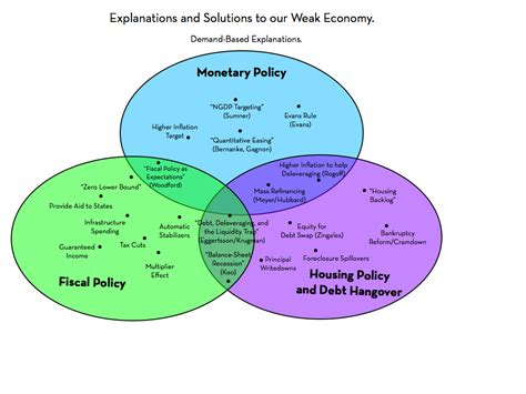 Compare And Contrast Fiscal And Monetary Policy Essay by A Topological Mapping Of Explanations And Policy Solutions To Our Weak Economy Rortybomb