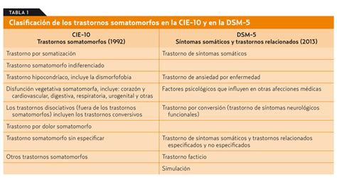 cuadros de ansiedad sintomas somatizaci 243 n o s 237 ntomas som 225 ticos y trastornos