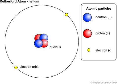 Number Of Protons In Helium by Space Theology Astrotheology Hydrogen To Helium
