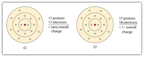 section 18 charge ionic bonding and simple ionic compounds