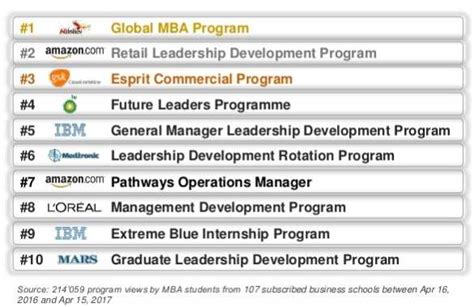 Easiest Mba Programs by The Best Leadership Development Programs By Mba Employers