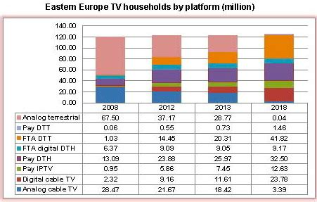 sat supreme satsupreme digital tv homes to in eastern europe