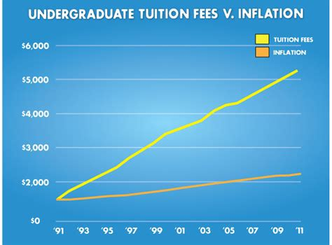 Canada Universities Mba Fees by Tuition Fees Increase In Most Provinces Students Call For