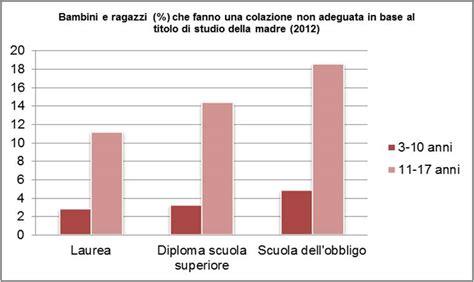 relazione sull alimentazione malnutrizione infantile in italia rapporto unicef istat