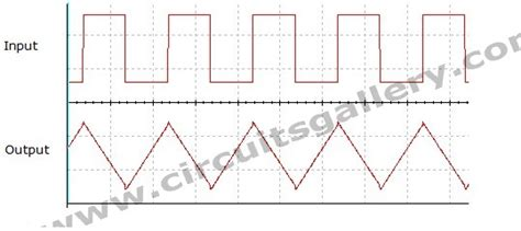 integrator circuit input and output waveform low pass filter integrator circuit using op 741 electronics circuits
