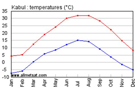 kabul, afghanistan annual climate with monthly and yearly