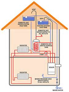 northern gas heating boiler types northern gas heating