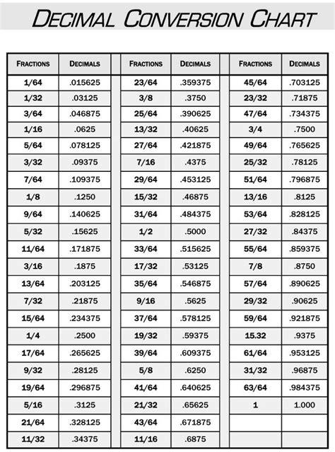Decimal-Conversion-Chart.png Decimal Conversion Chart