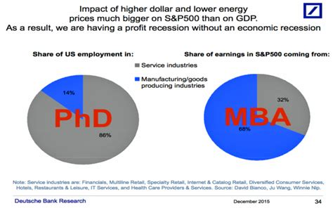 Phd Vs Mba Salaries by How Much Does Networking Cost Page 4 Of 5
