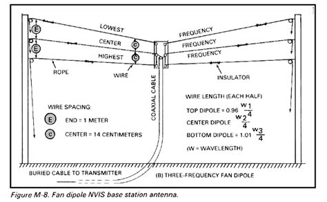 fm 24 18 tactical single channel radio communications techniques near vertical incidence sky