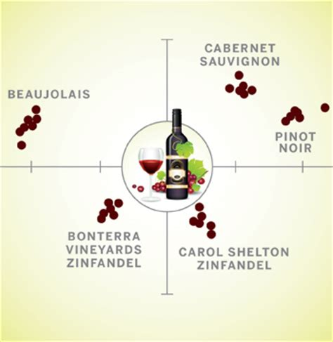 wine science better through chemistry 171 the wine wine swindle benefits a chemistry professor and his