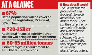 Food Security Bill In India Essay by Food Security Bill Almost 70 Per Cent Could Get Subsidised Foodgrain After Union Cabinet Acts