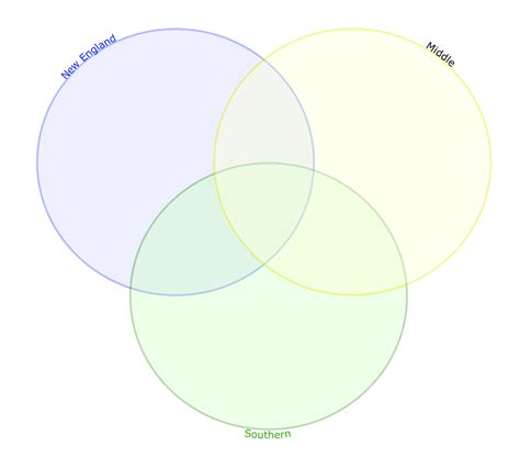 regions diagram edtech 506 color and depth s