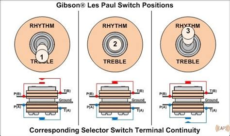 118 best guitar wiring diagrams images on