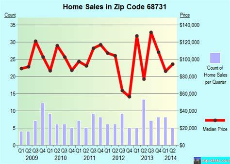 dakota city ne zip code 68731 real estate home value