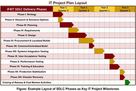 Sdlc Based It Project Plan Layout Project Plan Templates Sdlc Project Plan Template