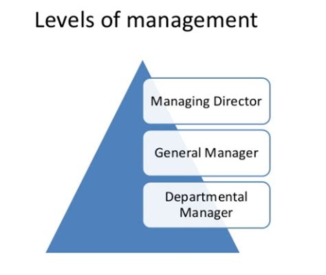 Mba In General Management Quora by Which Title Is Higher Managing Director Or General