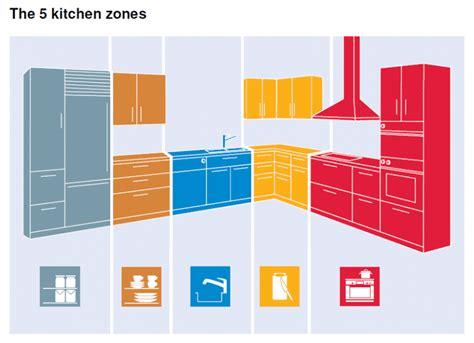 Triangle Design Kitchens by Best Kitchen Renovation Layout Tips Amp Ideas Kitchen
