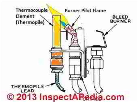 What Does A Thermocouple Do In A Gas Fireplace by Gas Thermocouple Sensors Troubleshooting Replacement