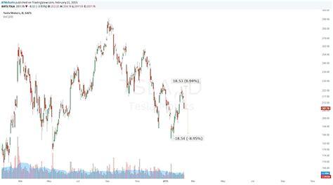 Tesla Earnings Report Tesla Earnings Tsla Preview Tensions Running High See