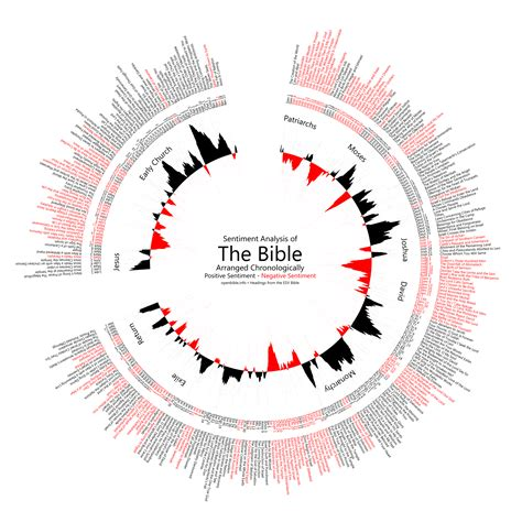 applying sentiment analysis to the bible 171 openbible info