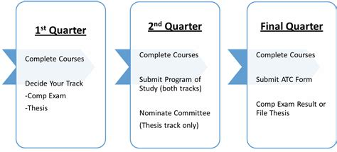 thesis about outcome based education buy esl dissertation results