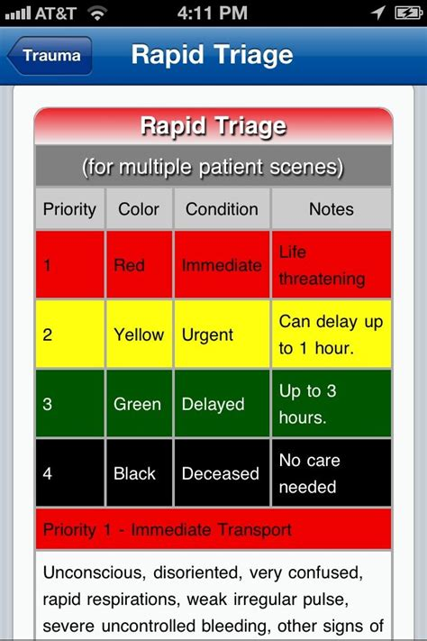 emergency room levels physio knowledge bd triage
