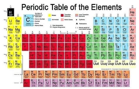 printable periodic table with names and symbols periodic table of elements with names and symbols quiz