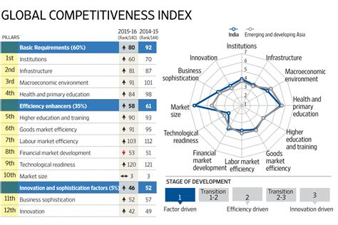 One Year Mba Rankings 2015 India by India Jumps 16 Places In Wef Competitiveness Ranking